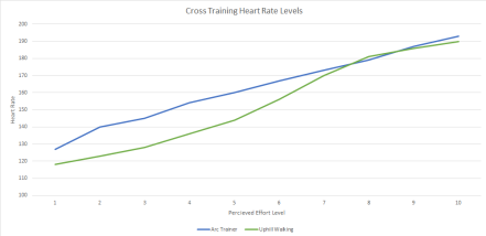 Heart Rate Graph